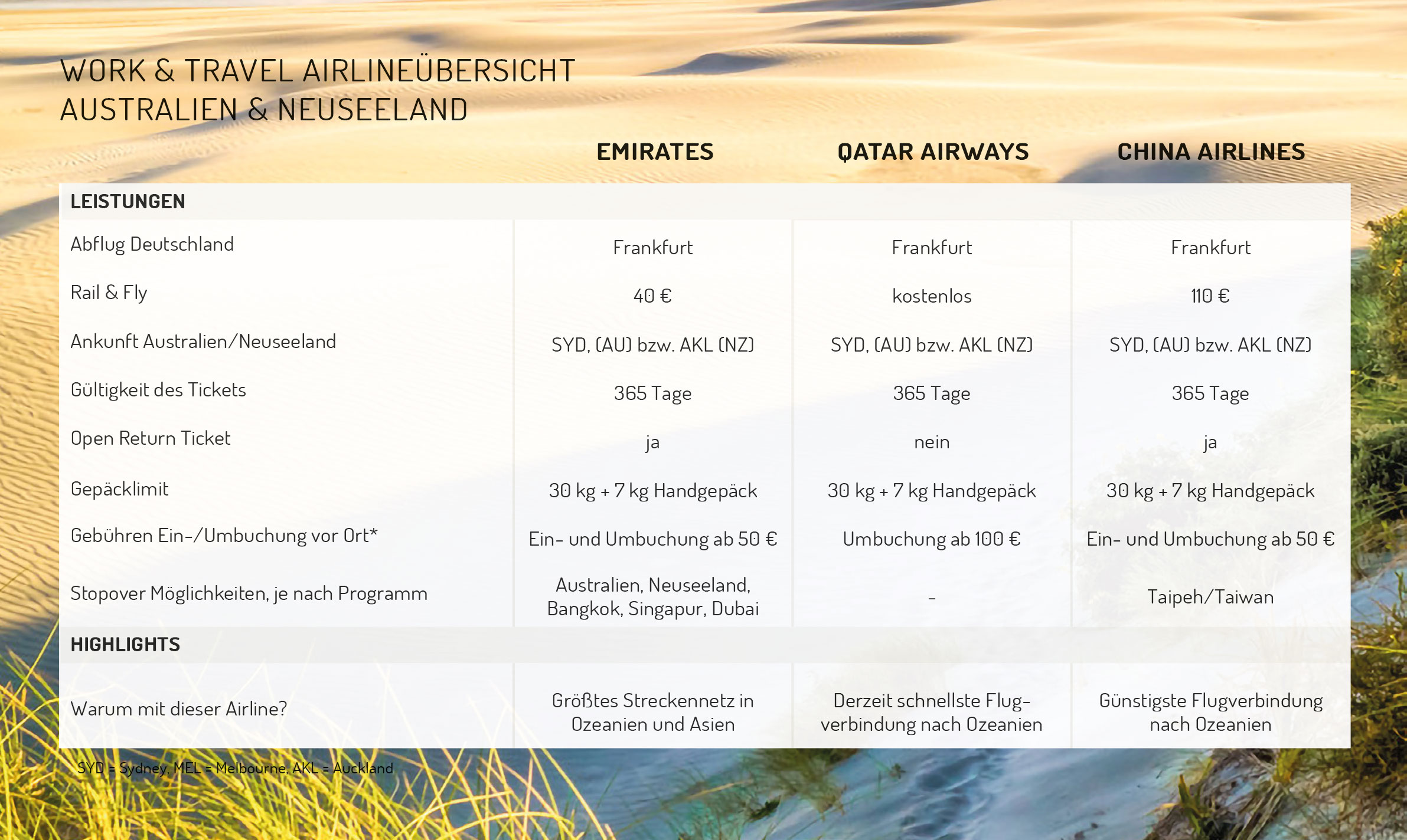 travelworks-airlinevergleich2020